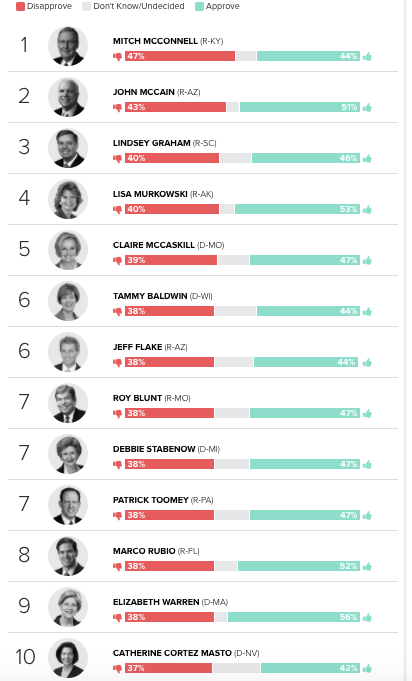 Morning Consult's survey about the popularity of senators.