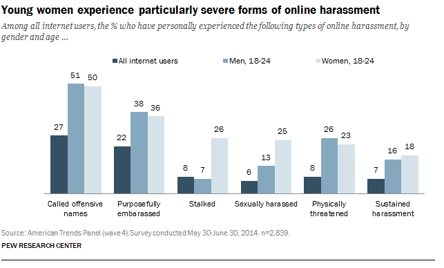 Female harassment online
