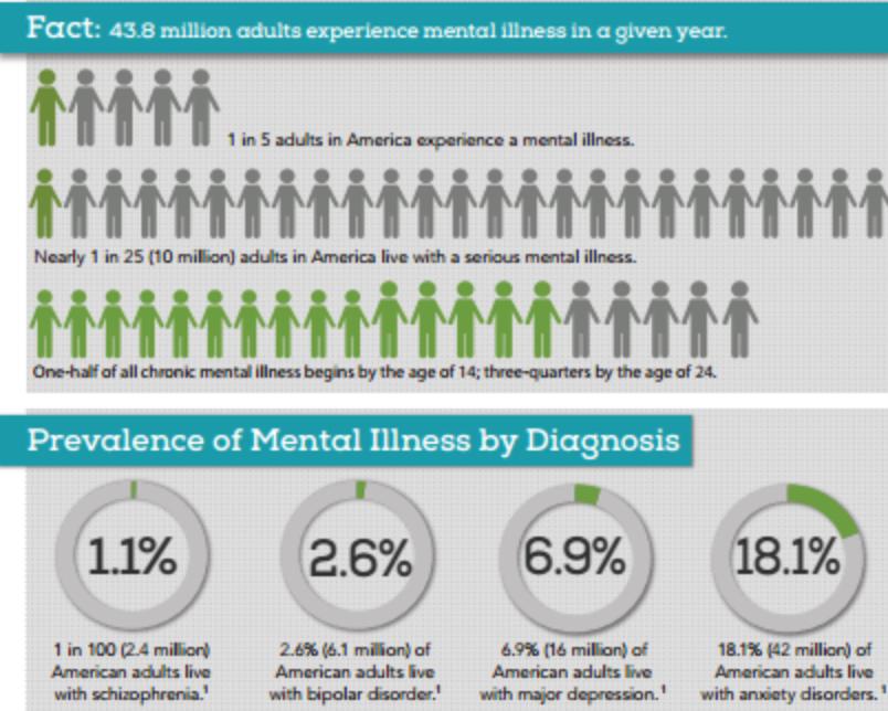 Mental Health data chart