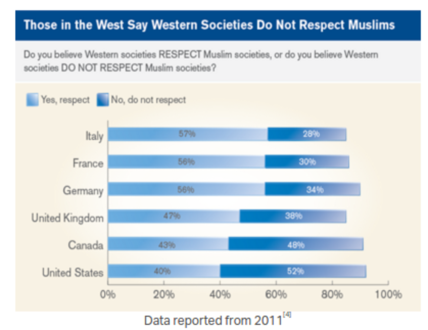 the negative feelings of islamic law by the western world as the cause of islamophobia Muslim feminists fight islamophobia, defy stereotypes dedicated to reshaping how the western world views their culture feminist islamophobia muslim.