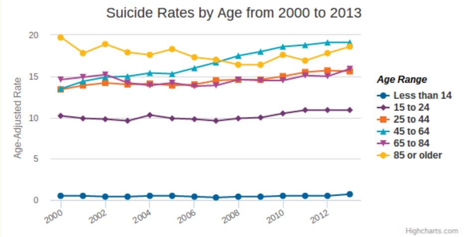 American Foundation For Suicide Prevention Data Chart
