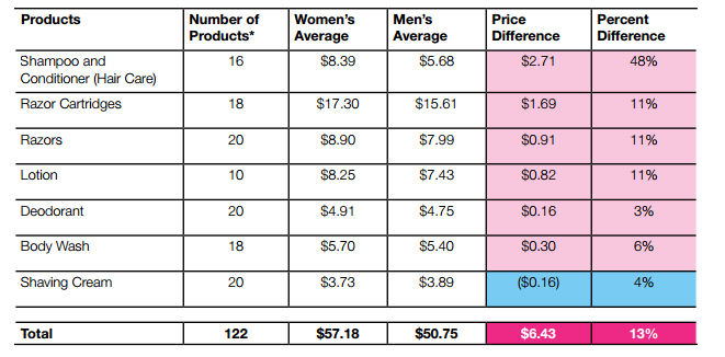 Price differences between male and female marketed products
