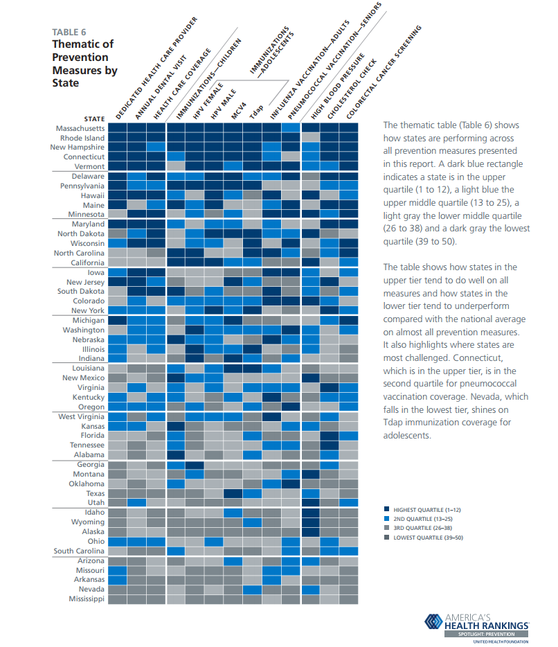American Health Rankings infographic