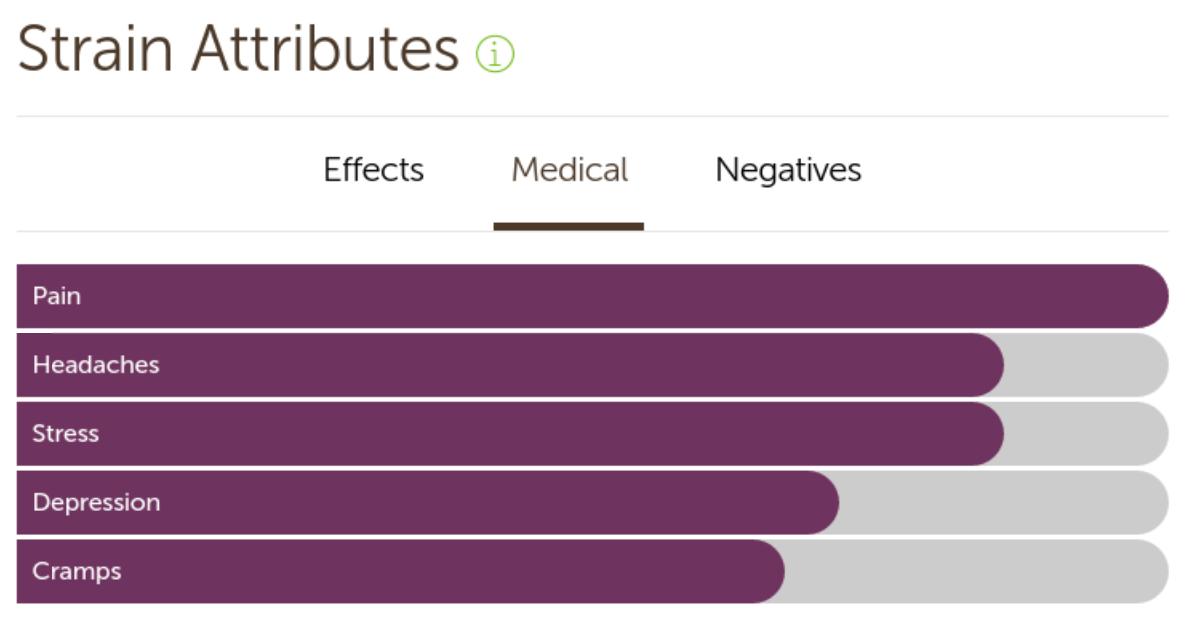 Mazar Kush medical effects
