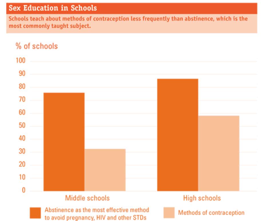 U.S. sex education infographic
