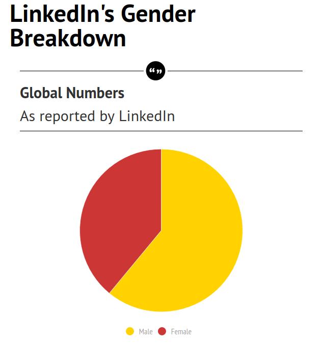 Tech companies gender stats
