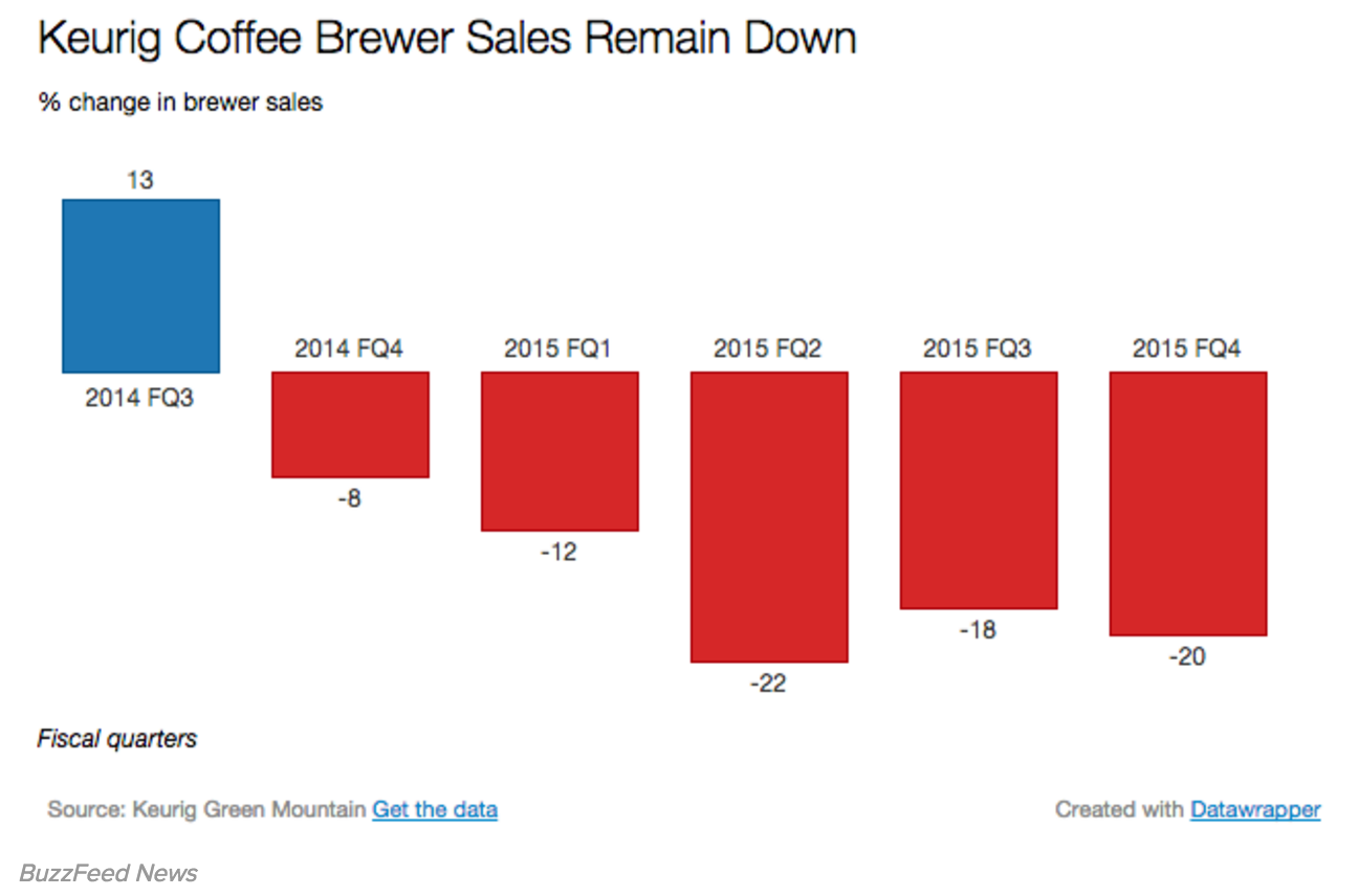 Keurig Coffee is in Big Trouble