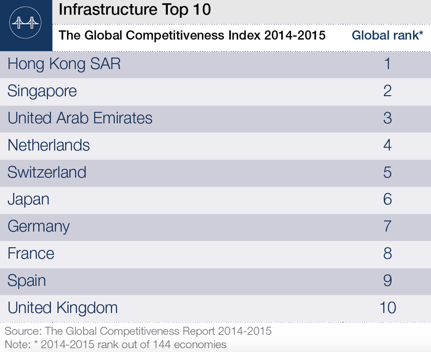 world infrastructure