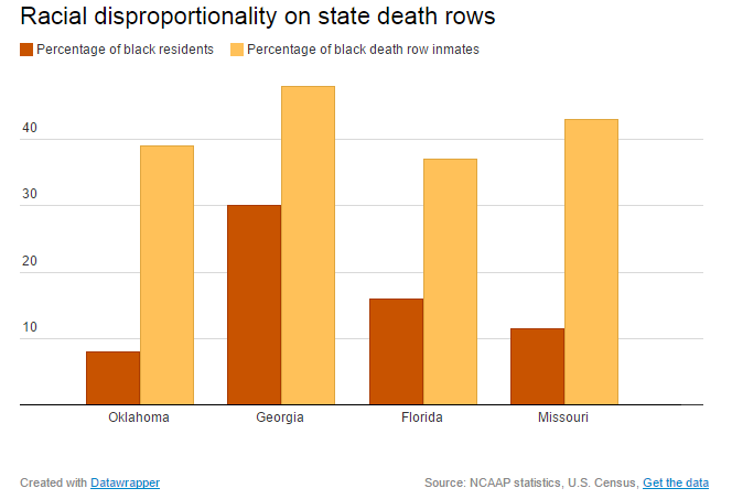 Racial disproportionality on state death rows