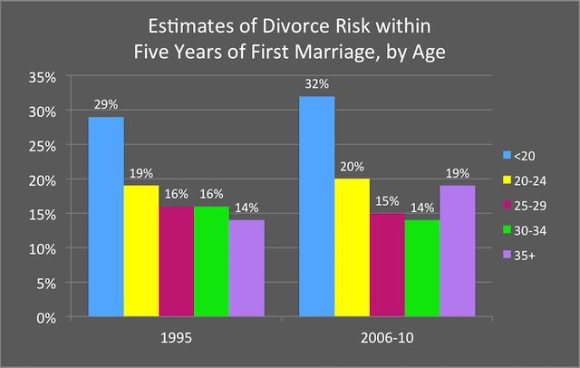 Divorce risk