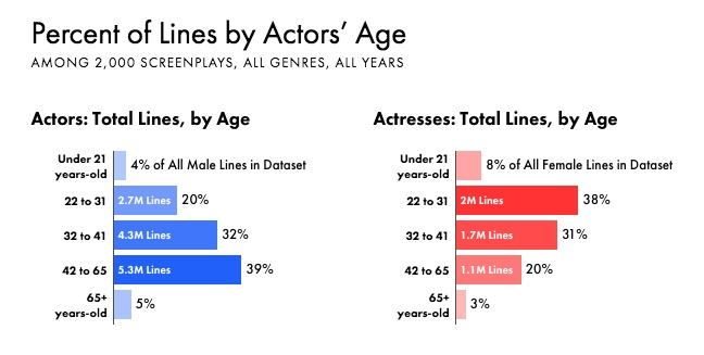 Age of Women in Movies