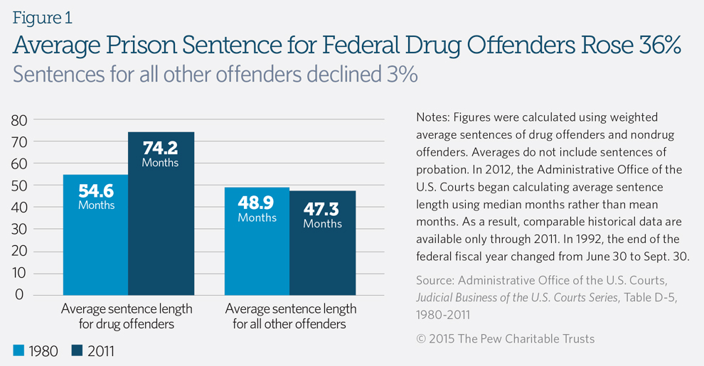 War on Drugs figure 1