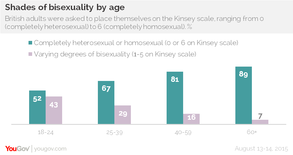 YouGov Shades of Bisexuality by age