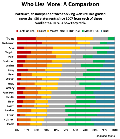 Chart about politician lies