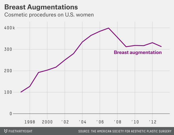 Breast augmentation graph
