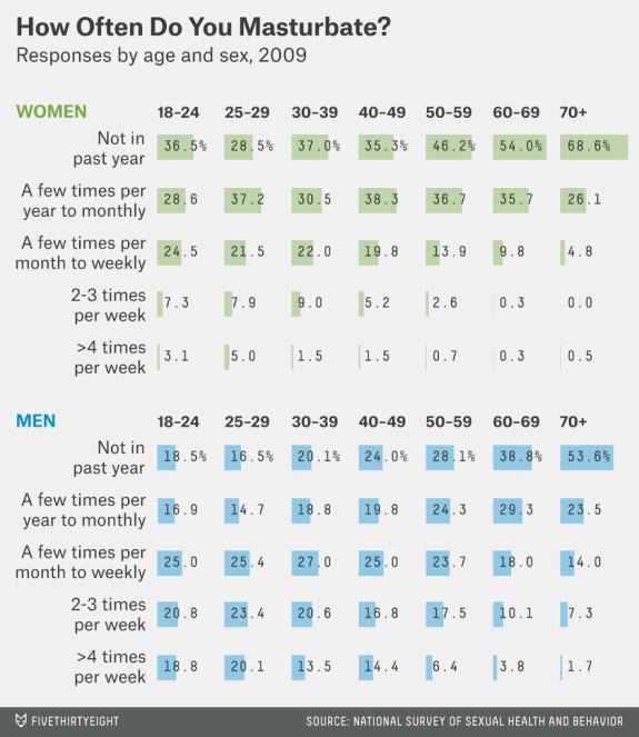 Masturbation statistics