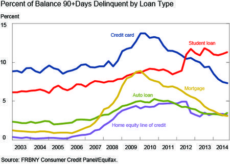 Percent of 90 day-plus delinquent loans by type.