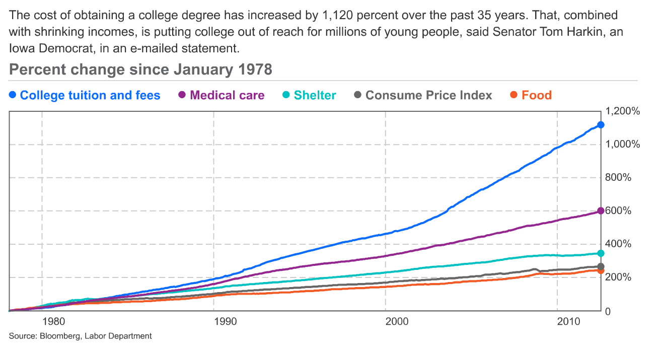 Cost of college has gone up 1120% in the last 35 years, far faster than many other goods