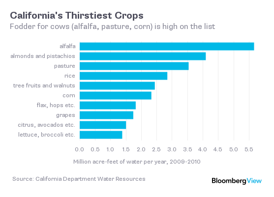 Water it takes to grow crops