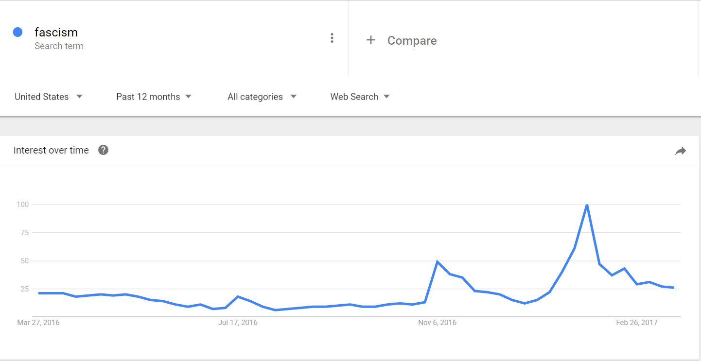 Fascism searches