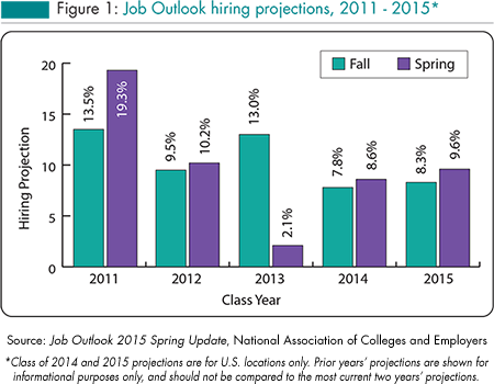 College Hiring to Increase 9.6 Percent