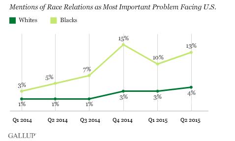 Gallup survey 2
