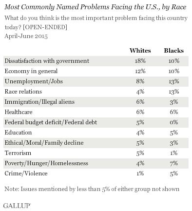 Gallup survey 1