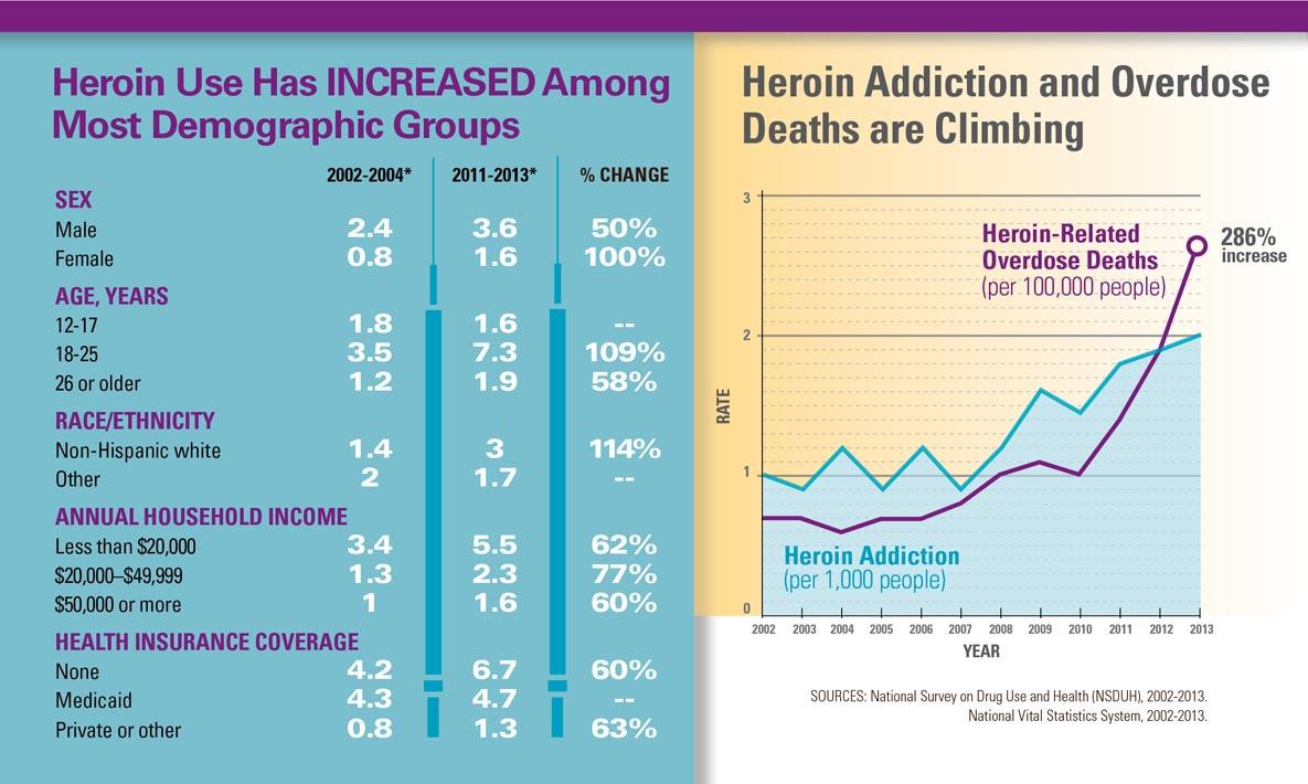 Heroin graph