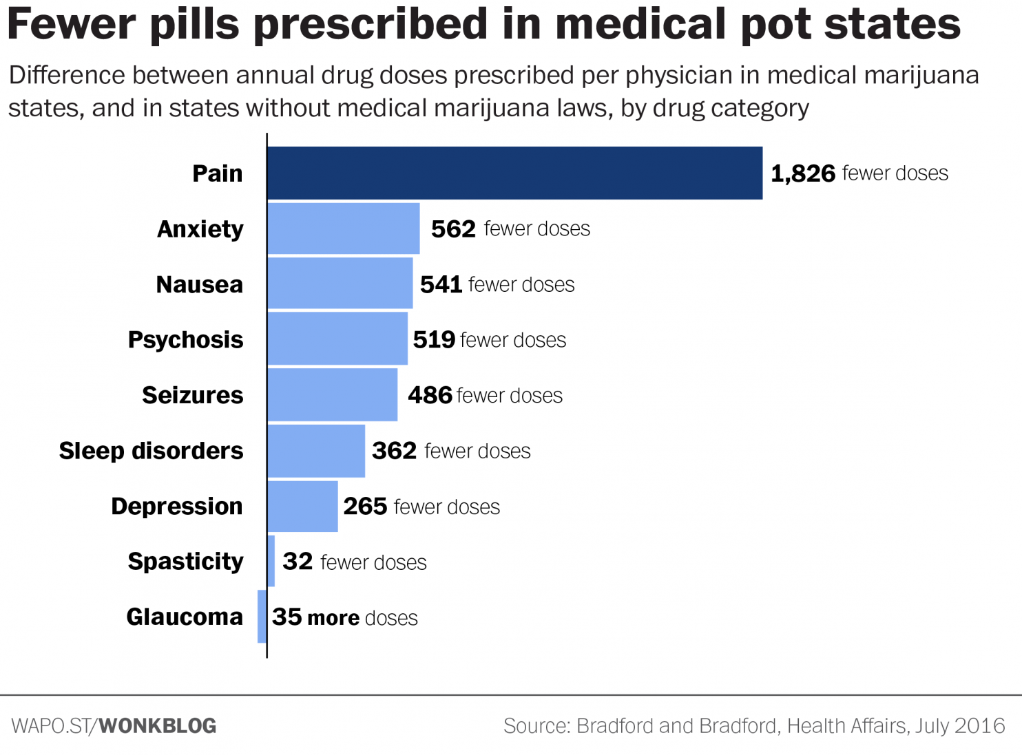 """""""Fewer pills prescribed in medical pot states."""""""