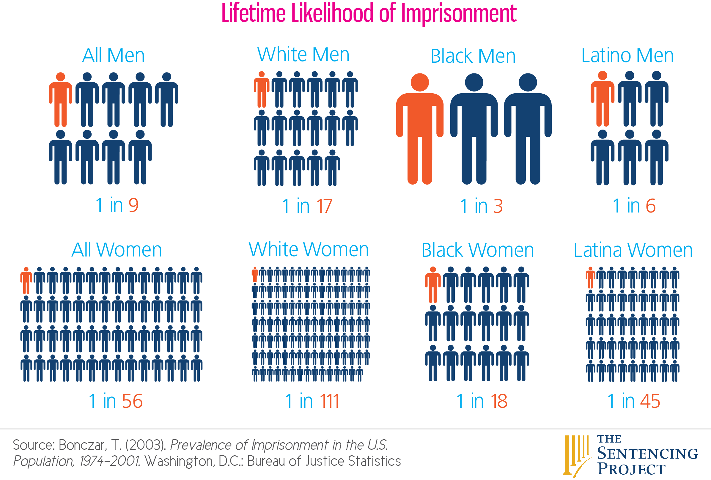 Incarceration rate by race and gender