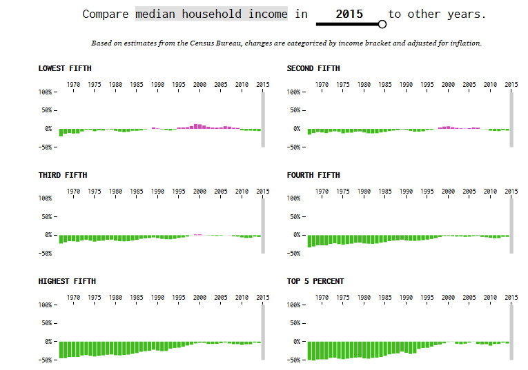 Median Household Income 2015