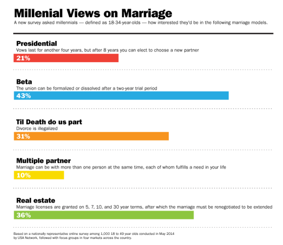 Millennial views on marriage and divorce