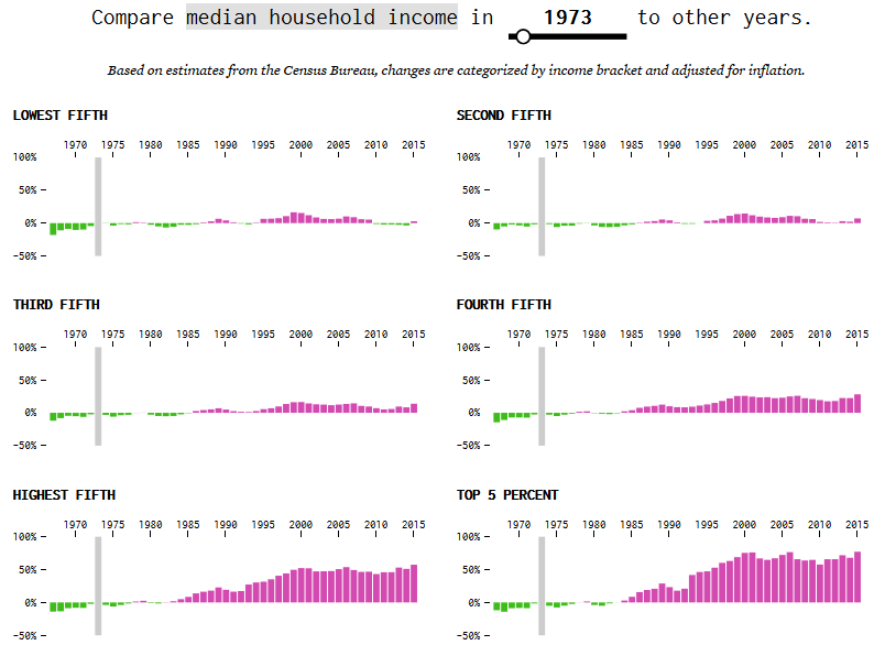Median Househld Income 1973