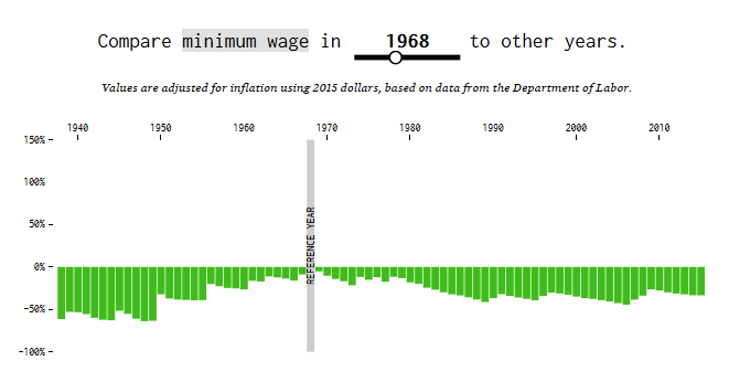 Minimum Wage in 1968