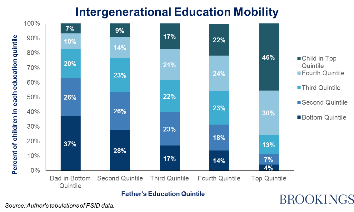 intergenerational mobility The intergenerational persistence of consumption describes the extent to which  children inherit the living standards of their parents evidence.