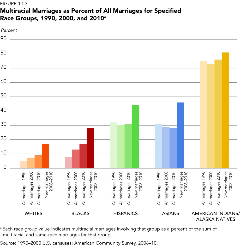 Multiracial Marriage