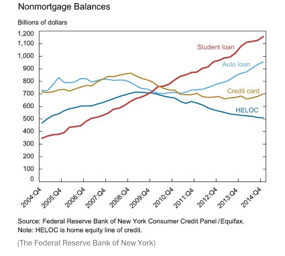 Student loan debt surpasses all other forms of household debt.