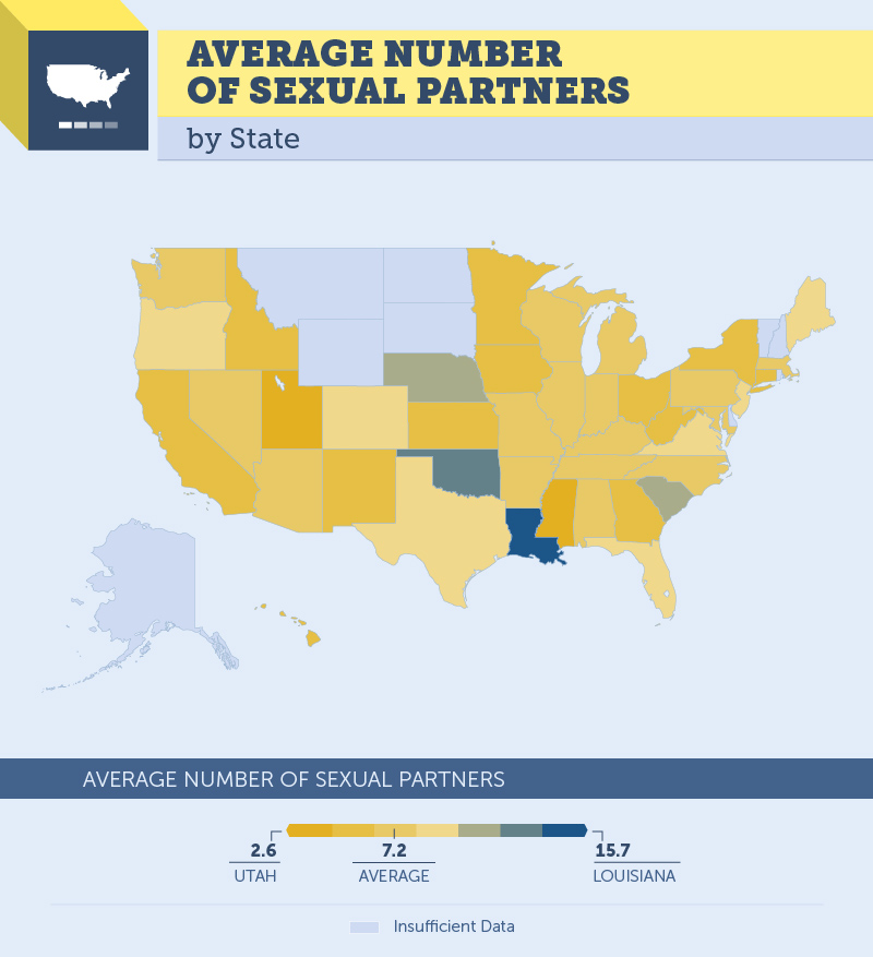 number of sexual partners by state