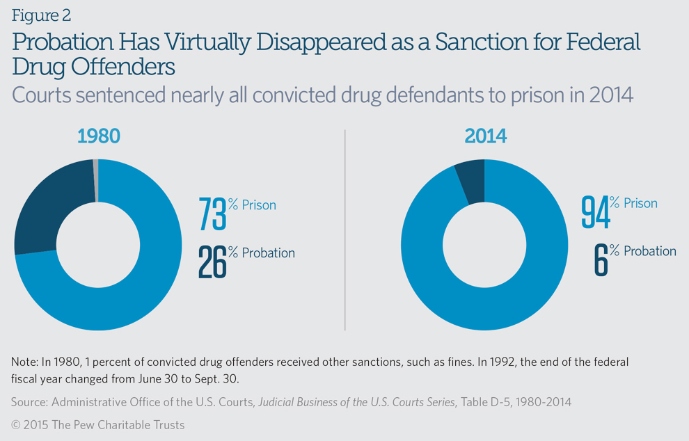 Sentences for drug offenders