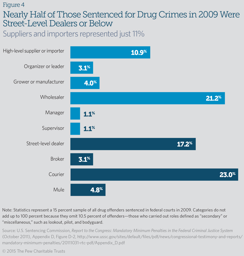 imprisonments effects on recidivism What effect has split sentencing had on the reduction of california's state prison population  supporters of split sentencing cite reduced recidivism through.