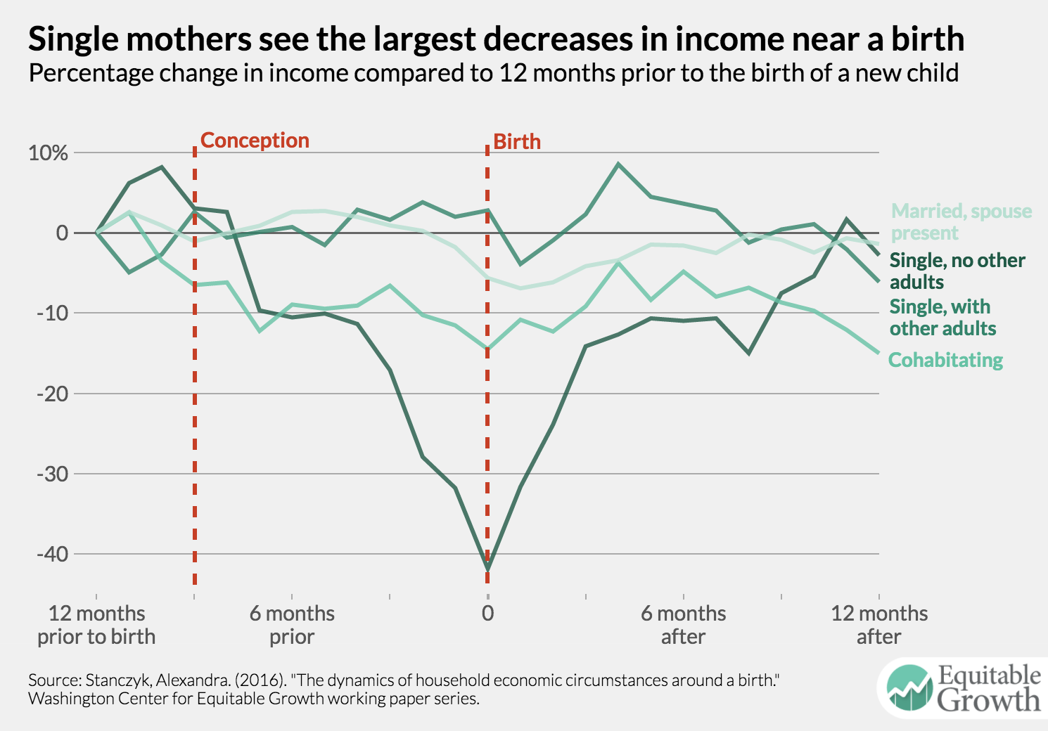 equitable growth chart single mothers