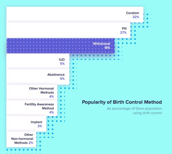 popularity of birth control methods
