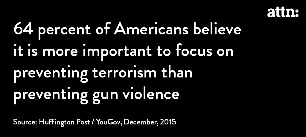 64-percent-of-Americans-believe-it-is-more-important-to-focus-on-preventing-terrorism-than-preventing-gun-violence
