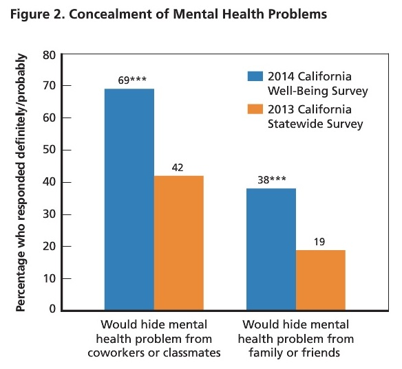 Most people would hide their mental health challenges from co-workers or classmates.