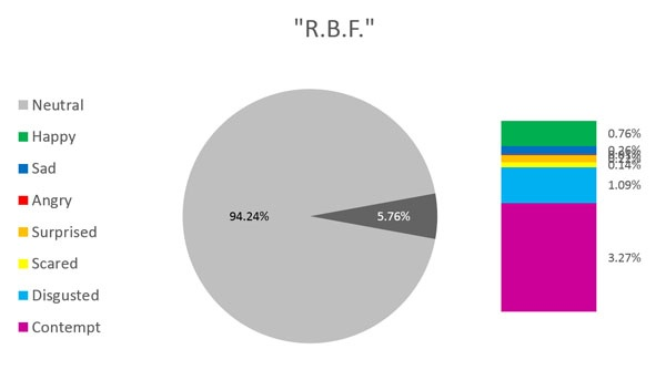 rbf chart