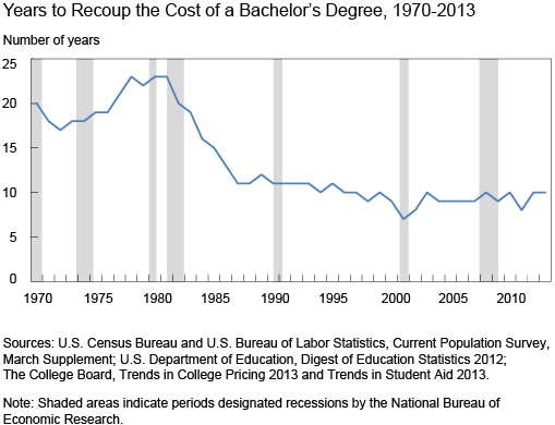 Time it takes to recoup a college degree