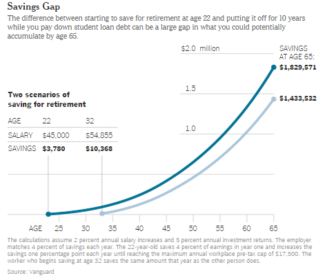 Savings gap at retirement created by student loans.