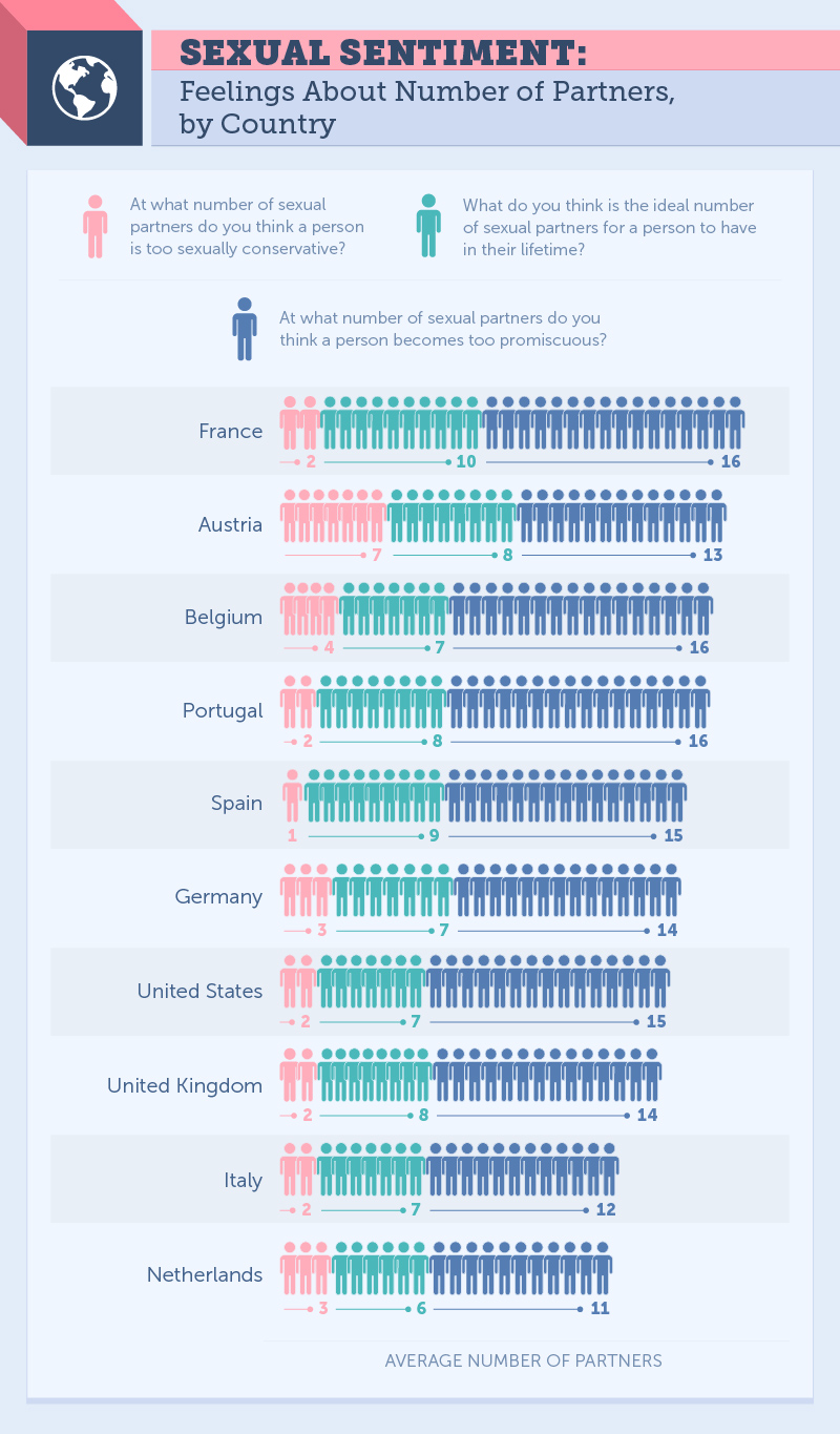 Average number of sex partners american male