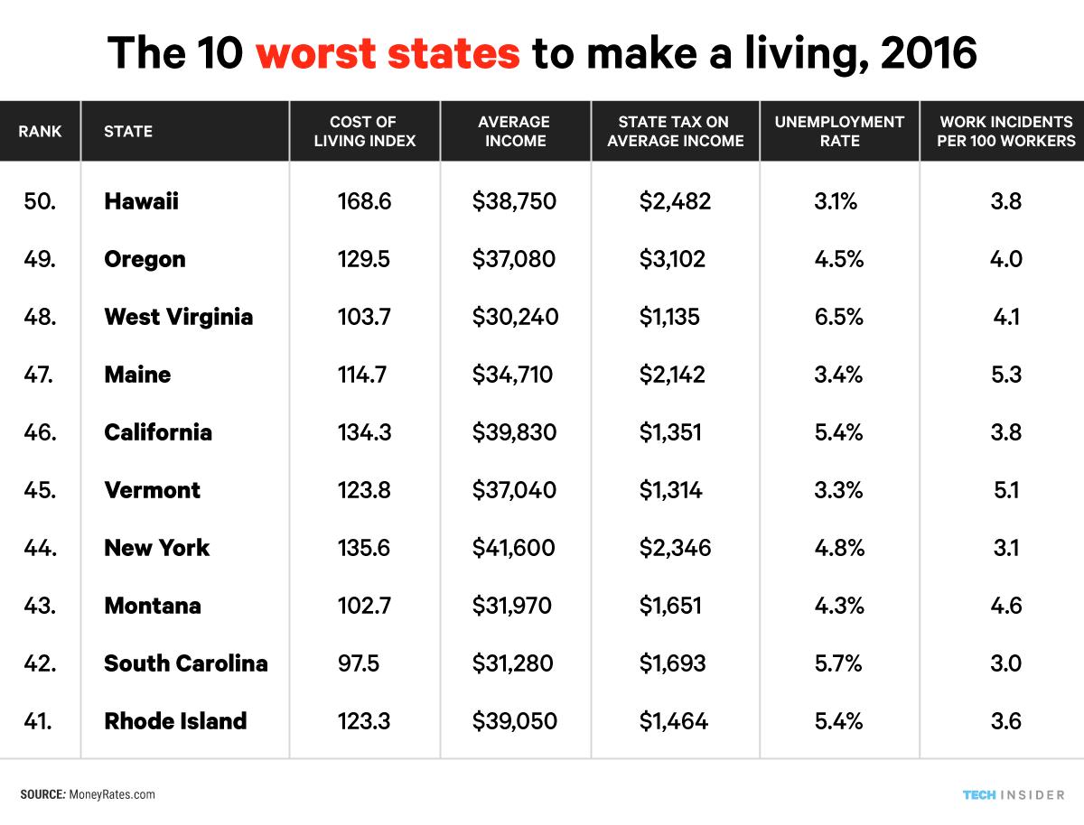 worst states