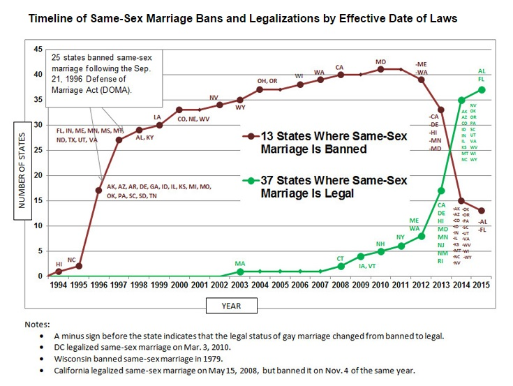 a discussion of the changes of the views towards same sex marriages Discover all facts and statistics on homosexuality  while others recognize same-sex marriages but do not  americans' moral stance towards sex between.